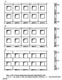 Рис. 1.20. Схемы разрезки панелей наружных стен