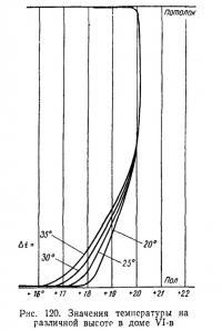 Рис. 120. Значения температуры на различной высоте в доме VI-в