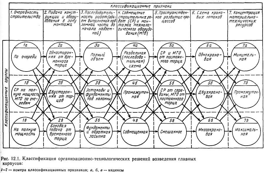 Классификация организационно-