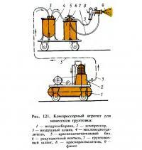 Рис. 121. Компрессорный агрегат для нанесения грунтовки