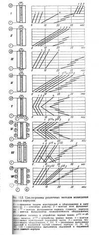 Рис 12.2. Циклограммы различных методов возведения главных корпусов