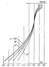 Рис. 122. Значения температуры на различной высоте в доме II