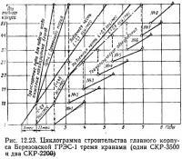 Рис. 12.23. Циклограмма строительства корпуса Березовской ГРЭС-1 тремя кранами