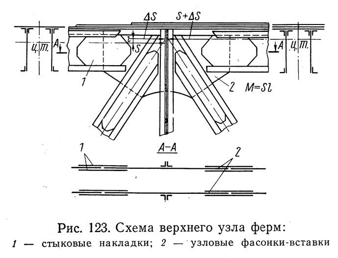 Рис. 123. Схема верхнего узла ферм
