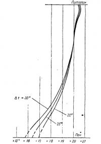 Рис. 123. Значения температуры на различной высоте высоте в доме IV