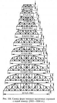 Рис. 124. Схемы ферм типовых пролетных строений с ездой понизу (1931—1934)