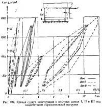 Рис. 127. Кривая сдвига конструкций под воздействием горизонтальной нагрузки