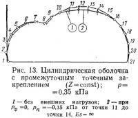 Рис. 13. Цилиндрическая оболочка с промежуточным точечным закреплением