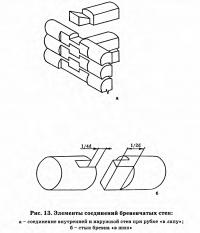 Рис. 13. Элементы соединений бревенчатых стен