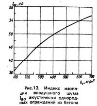 Рис. 13. Индекс изоляции воздушного шума акустически однородных ограждений из бетона