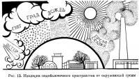 Рис. 13. Изоляция подоболочечного пространства от окружающей среды