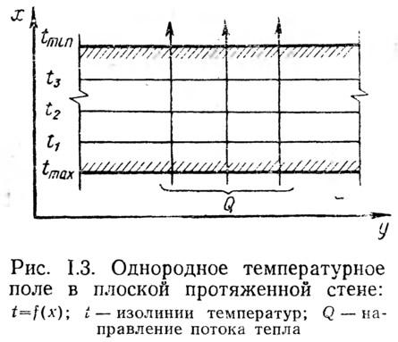 Рис. 1.3. Однородное температурное поле в плоской протяженной стене