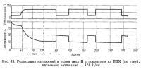 Рис. 13. Релаксация натяжений в ткани типа II с покрытием из ПВХ