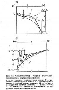 Рис. 13. Схематический график колебании температуры внутри ограждения