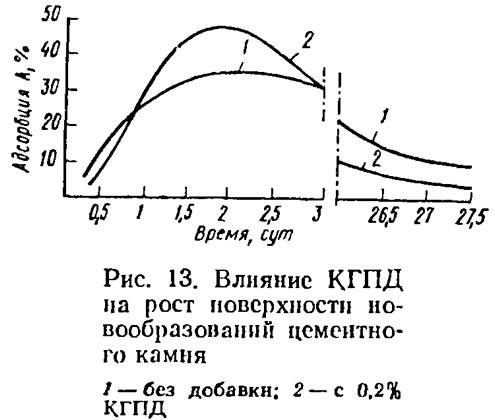 Рис. 13. Влияние КГПД на рост поверхности новообразований цементного камня