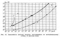 Рис. 13. Зависимость расхода воздуха, поступающего по вентиляционному стояку, от расхода воды