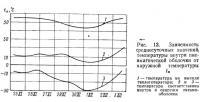 Рис. 13. Зависимость среднесуточных значений температуры внутри пневматической оболочки
