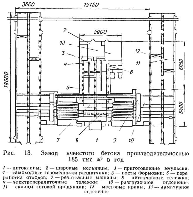Рис. 13. Завод ячеистого бетона производительностью 185 тыс. м3 в год