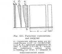 Рис. 13.1. Расчетные горизонтальные нагрузки