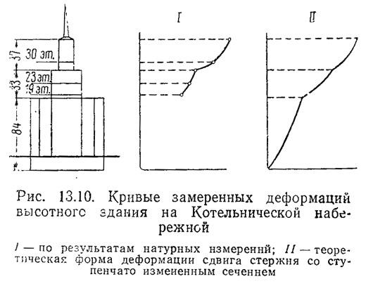 Рис. 13.10. Кривые замеренных деформаций высотного здания