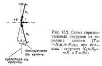 Рис. 13.2. Схема горизонтальных нагрузок от перелома колонн
