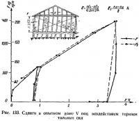 Рис. 133. Сдвиги в опытном доме V под воздействием горизонтальных сил