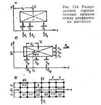 Рис. 13.4. Распределение горизонтальных нагрузок между диафрагмами жесткости