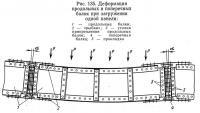Рис. 135. Деформация продольных и поперечных балок при загружении одной панели