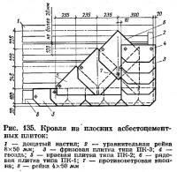 Рис. 135. Кровля из плоских асбестоцементных плиток