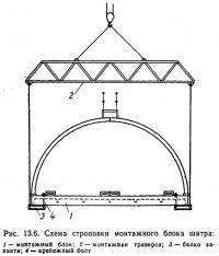 Рис. 13.6. Схема строповки монтажного блока шатра