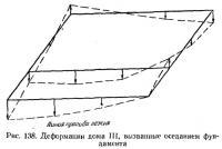 Рис. 138. Деформации дома III, вызванные оседанием фундамента