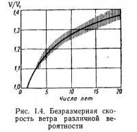 Рис. 1.4. Безразмерная скорость ветра различной вероятности