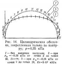 Рис. 14. Цилиндрическая оболочка, закрепленная только по контуру