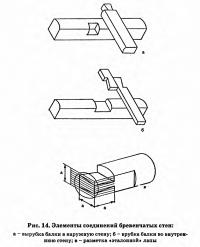Рис. 14. Элементы соединений бревенчатых стен