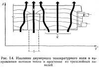 Рис. 1.4. Изолинии двумерного температурного поля и направления потоков тепла