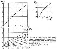 Рис. 14. Коэффициент для определения эквивалентной поверхностной плотности ограждений