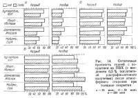 Рис. 14. Остаточная прочность тканей с покрытием из ПВХ