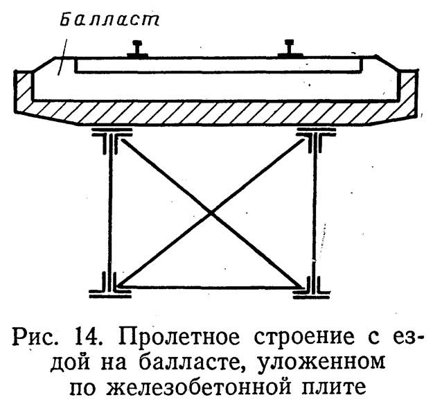 Рис. 14. Пролетное строение с ездой на балласте