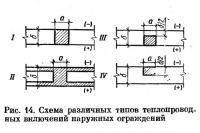 Рис. 14. Схема различных типов теплопроводных включений наружных ограждений