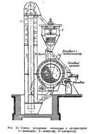 Рис. 14. Схема установки мельницы с сепаратором