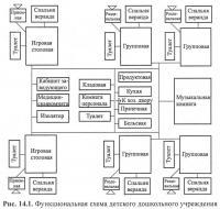 Рис. 14.1. Функциональная схема детского дошкольного учреждения