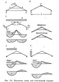 Рис. 141. Расчетная схема для конструкций стропил