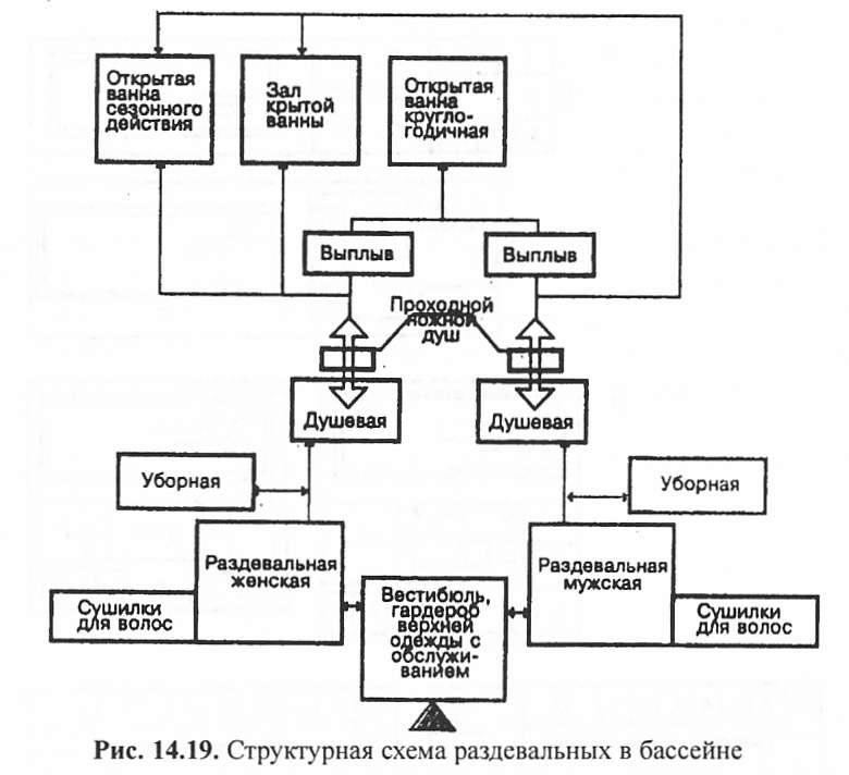 Структурная схема раздевальных