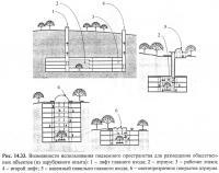Рис. 14.33. Возможности использования подземного пространства