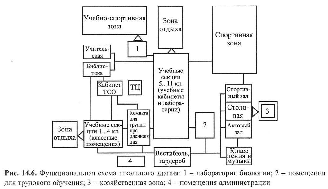 Функциональная схема школьного