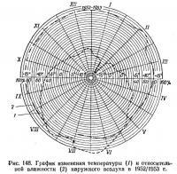 Рис. 148. График изменения температуры и влажности наружного воздуха