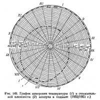 Рис. 149. График измерения температуры и влажности воздуха в подвале