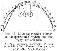 Рис. 15. Цилиндрическая оболочка, закрепленная только по контуру