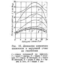 Рис. 15. Динамика изменения влажности в наружной стене из газобетона