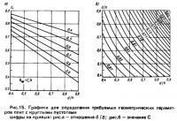 Рис. 15. Графики для определения требуемых геометрических параметров плит